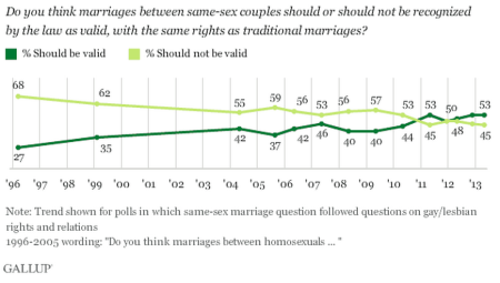 Gallup Poll Same-Sex Marriage