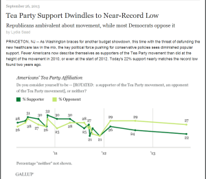 http://www.gallup.com/poll/164648/tea-party-support-dwindles-near-record-low.aspx