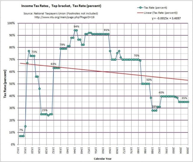 National Taxpayers Union US Income Tax Brackets 1913-2011