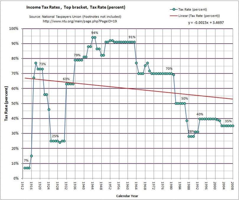National Taxpayers Union US Income Tax Brackets 1913-2011