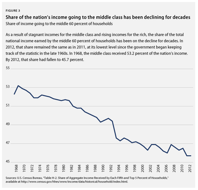 Source: http://www.businessinsider.com/decline-of-theus-middle-class-2013-10