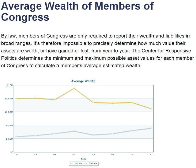 Wealth of Congress