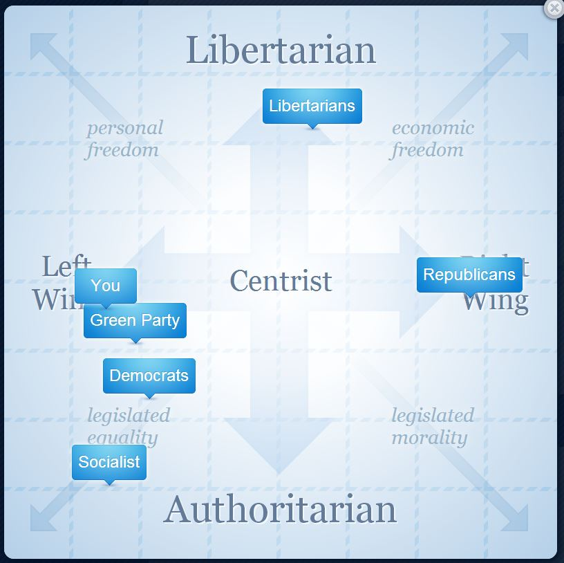 My party grid from www.ISideWith.com