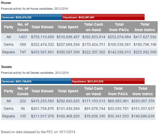 2014 Election Overview. The 2014 mid-term elections promise lots of excitement -- and money. Take a look here at who's raising the most, where it's coming from, party breakdown, the most expensive races thus far, top donors, how incumbents are doing versus challengers and more. (Source: http://www.opensecrets.org/overview/)