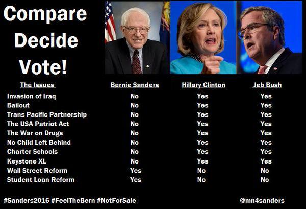 Compare Bernie