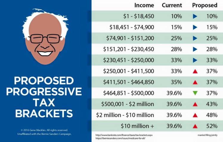 Sanders Income Tax Plan