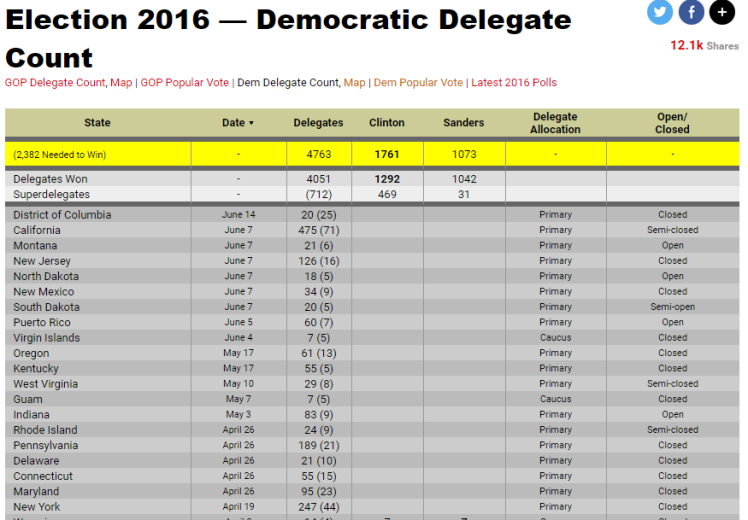 http://www.realclearpolitics.com/epolls/2016/president/democratic_delegate_count.html