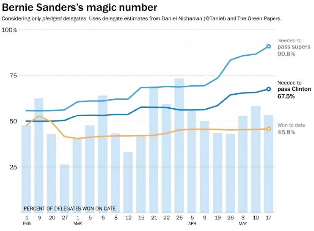 Sanders Magic Number