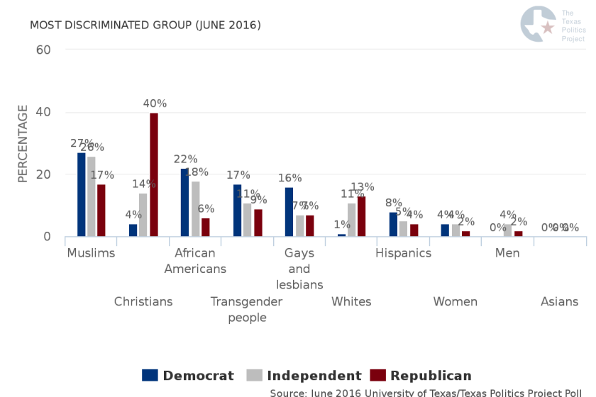 most-discriminated-group-june-2016