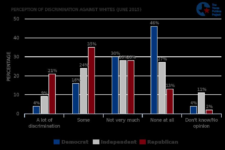 perception-of-discrimination-against-whites-june-2015