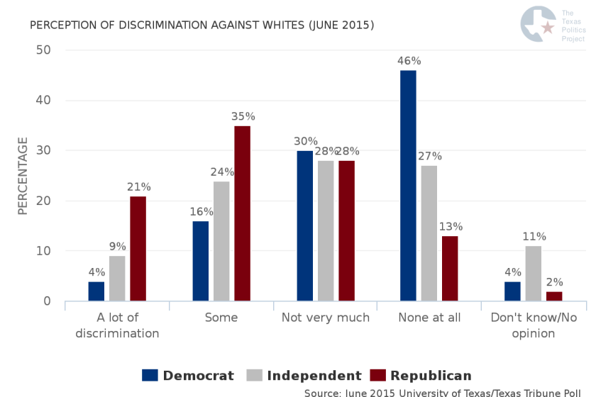 perception-of-discrimination-against-whites-june-2015