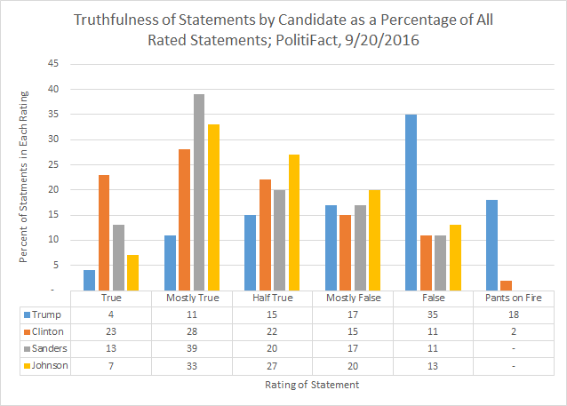truthfulness-of-all-candidates