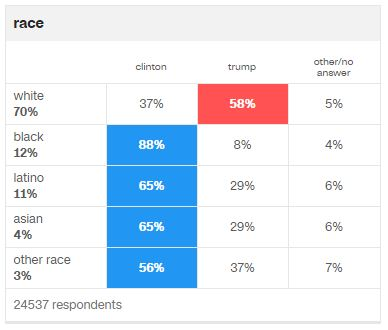 http://www.cnn.com/election/results/exit-polls/national/president
