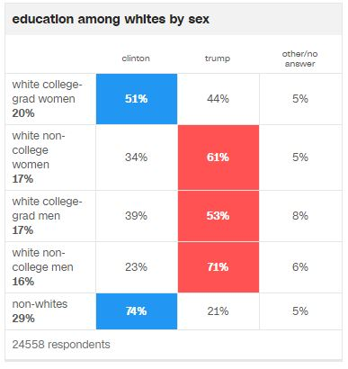 trump-voters-by-education-sex-and-race