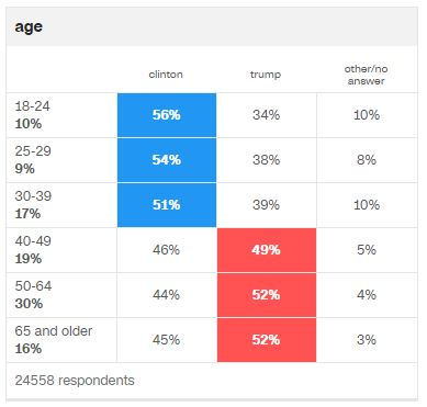 2016-election-voting-by-age
