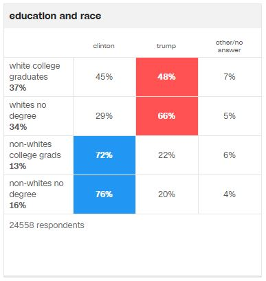 2016-election-voting-by-education-and-race