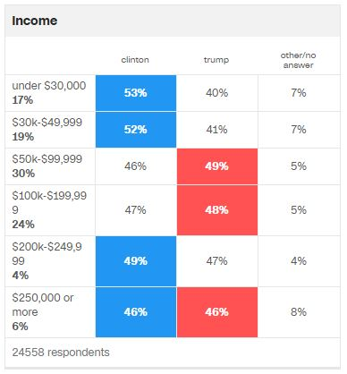 2016-election-voting-by-income