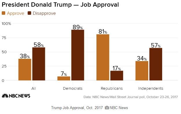 Trump job approval